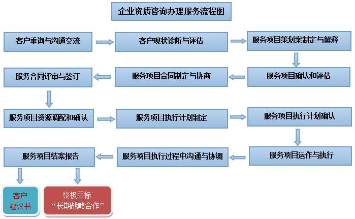 沈阳代办建筑工程资质,安全许可证,职称证,特种证;